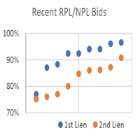 Legacy Reperforming Prospects