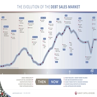 Evolution of the Debt Sales Market